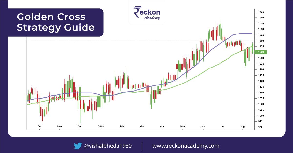 Golden Cross Strategy Guide